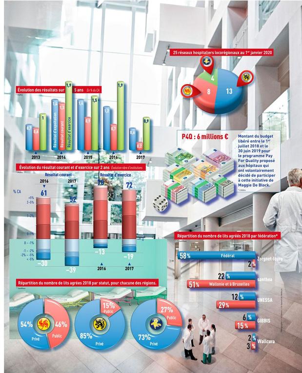 Les hôpitaux en quelques chiffres