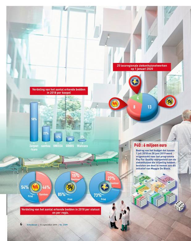 Ziekenhuizen in cijfers