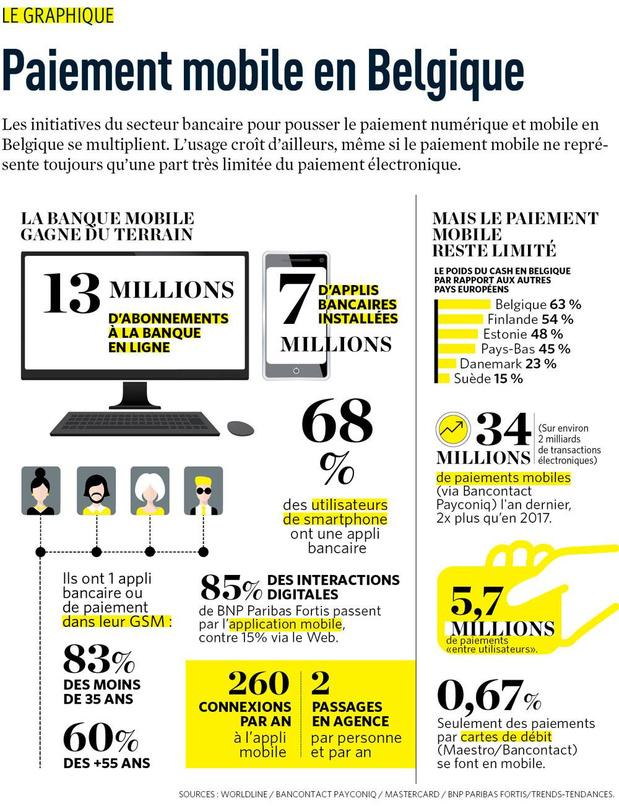 Paiement mobile en Belgique