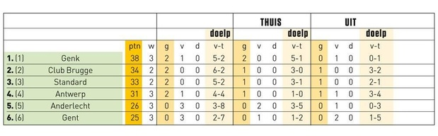 Play-off 1