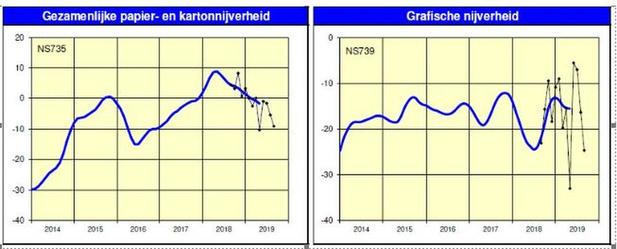 CRB analyseert conjunctuur grafische en papiersector