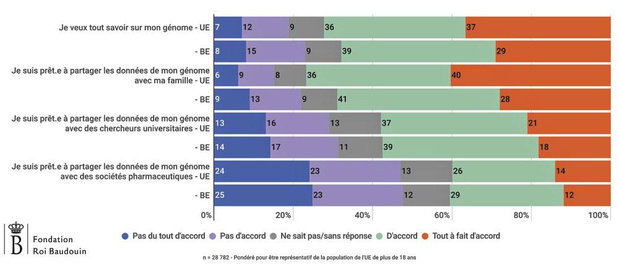 Quatre Belges sur dix prêts à partager les données de leur génome avec des sociétés pharma