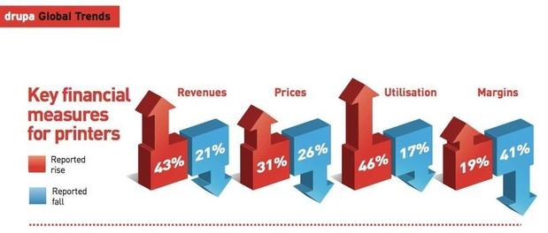 Drupa-rapport: 'Industrie staat er goed voor'