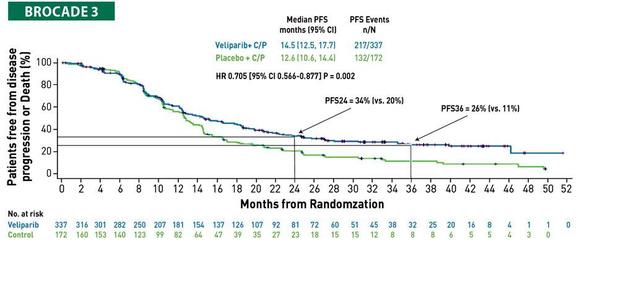 La combinaison sel de platine + inhibiteur de PARP est possible et efficace