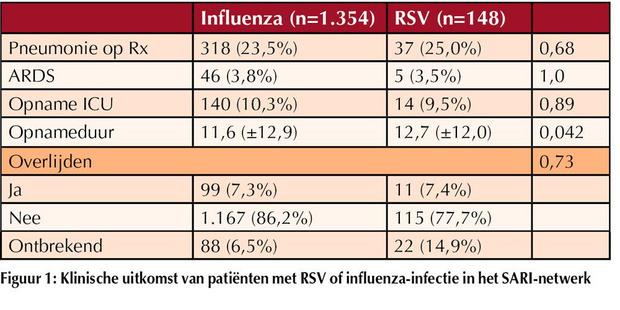 RSV-infecties ook bij ouderen risicovol