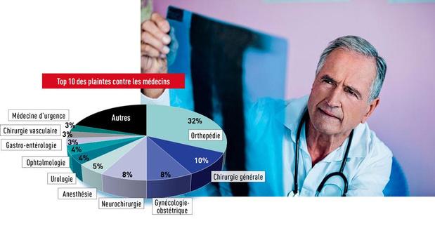 Fonds des accidents médicaux : l'arriéré a diminué de 8%