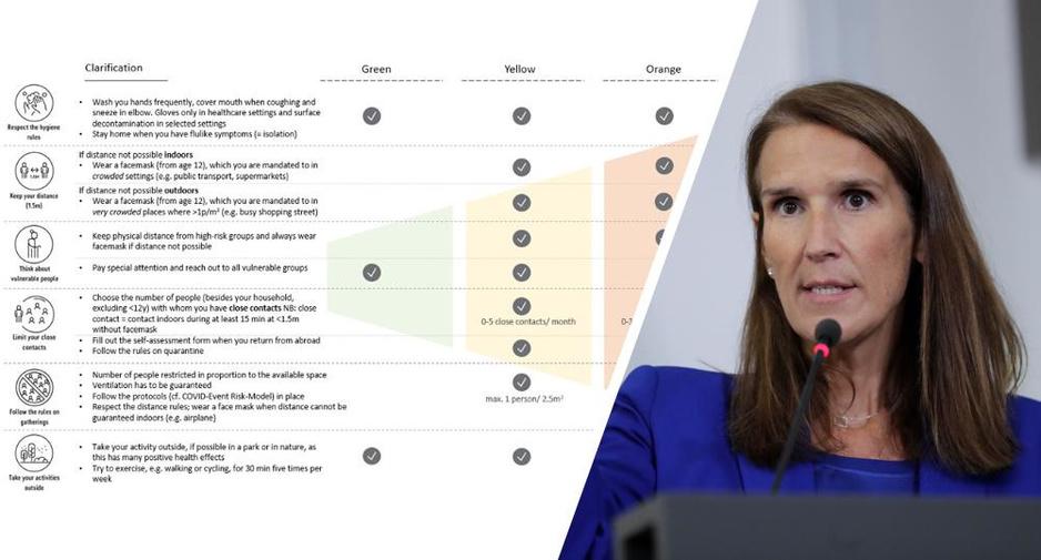Overlegcomité hakt nog geen knopen door over coronabarometer