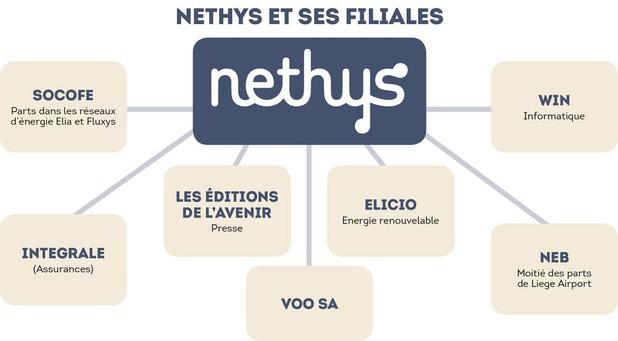 Nethys entend vendre les titres de presse qu'il possède, mais pas Win ni Elicio