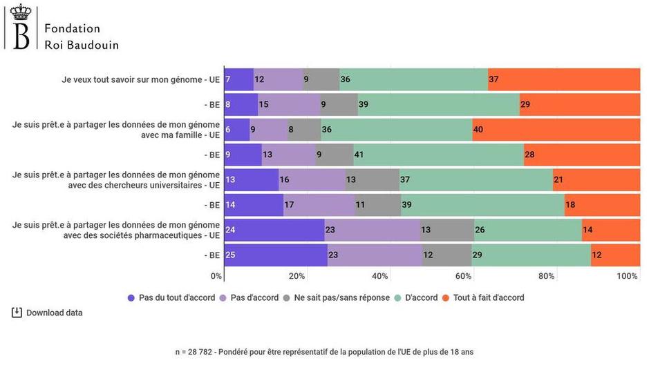 Sept Belges sur dix veulent tout savoir sur leur génome