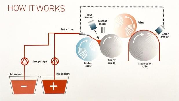 Bobst presenteert heruitvinding van flexo-inktwerk