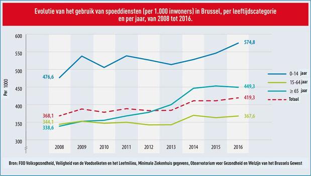 Brusselaars gaan vaker meteen naar de spoed