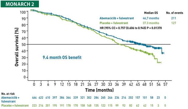 Onstuitbare opgang van CDK4/6-remmers bij HR+ HER2- gemetastaseerde borstkanker