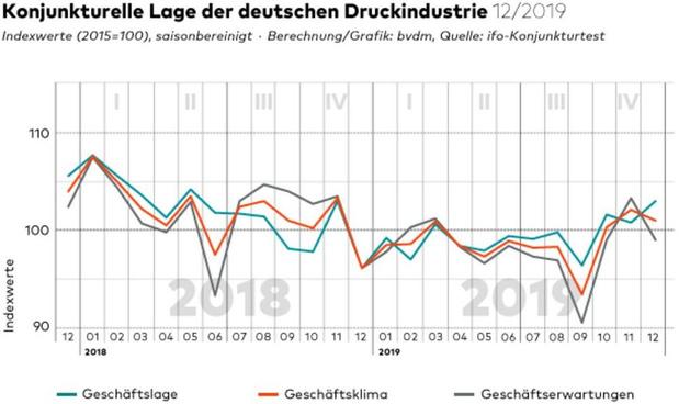 Les imprimeurs allemands plus optimistes que l'an dernier