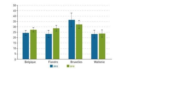 Coloscopie : des chiffres très différents selon les régions