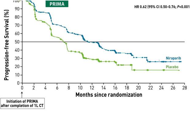 Inhibiteurs de PARP, incontournables en 1re ligne des cancers avancés de l'ovaire nouvellement diagnostiqués