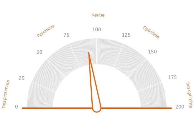 La confiance de l'investisseur belge oscille toujours entre prudence et optimisme