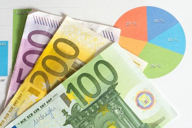 Le PIB par habitant belge 15% au-dessus de la moyenne européenne