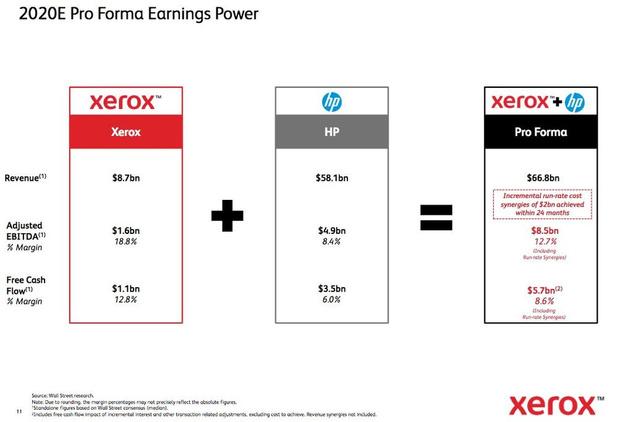 """Xerox augmente la pression : """" Cher Actionnaire HP... """""""