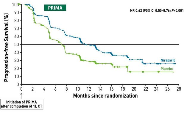 PARP-remmers must in eerste lijn bij pas gediagnosticeerde, gevorderde ovariumkanker