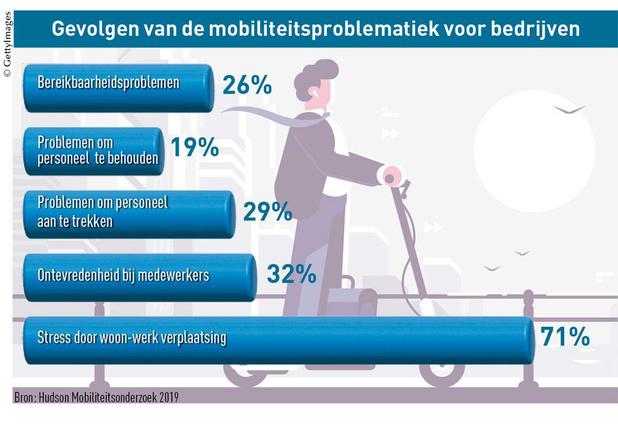 Bedrijven liggen wakker van mobiliteit