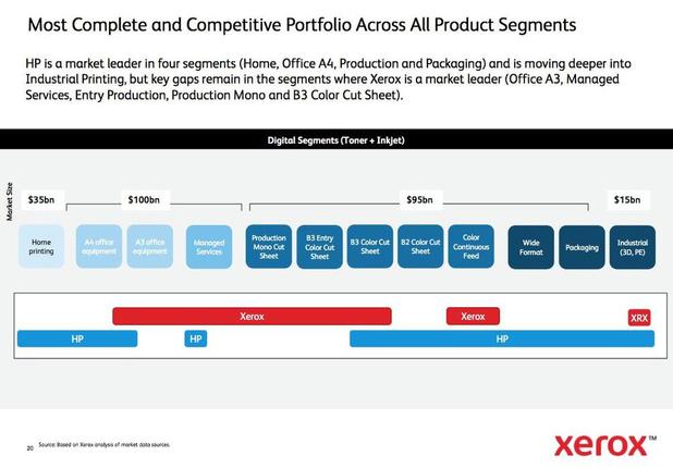 HP niet onder de indruk van Xerox-miljarden
