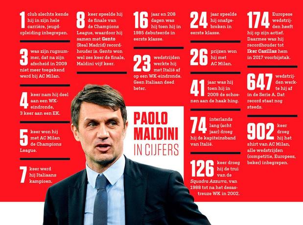 Indrukwekkende cijfers van Paolo Maldini, man van 902 wedstrijden voor AC Milan