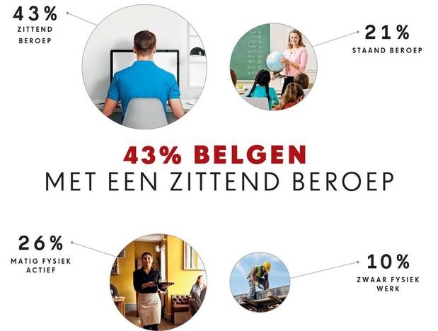 43% belgen met een zittend beroep