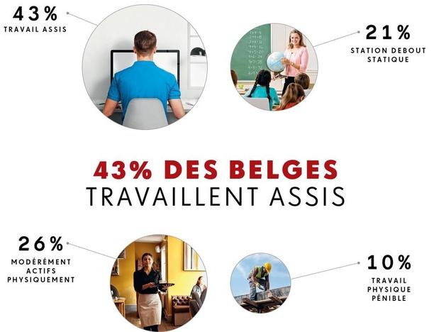 43% des belges travaillent assis
