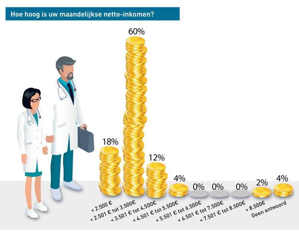Meeste ziekenhuisapothekers zien levenskwaliteit toenemen