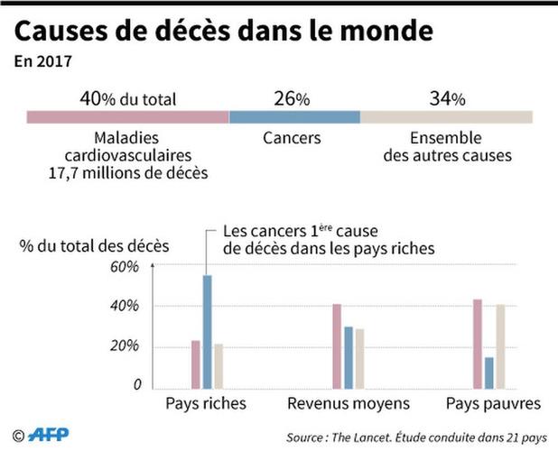 Le cancer devient la première cause de mortalité dans les pays riches