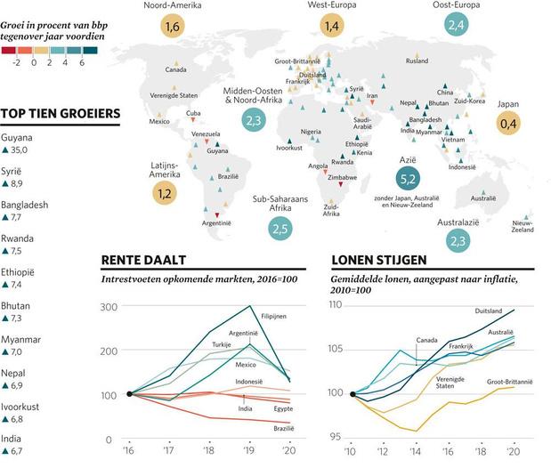 Afrika en Azië boven