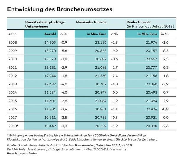 Oosterburen zagen omzet in 2018 dalen