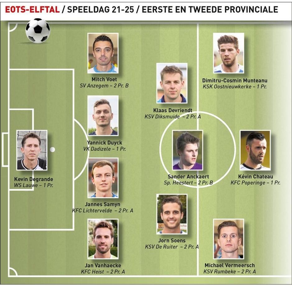 Wie is de EOTS-speler van de maand (speeldag 21-25) in eerste en tweede provinciale?