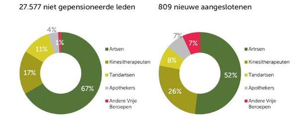 Nettorendement van 2,15% voor Amonis