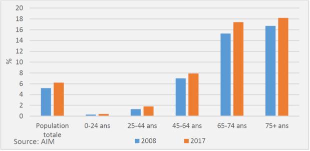 6,1% des Belges souffrent du diabète