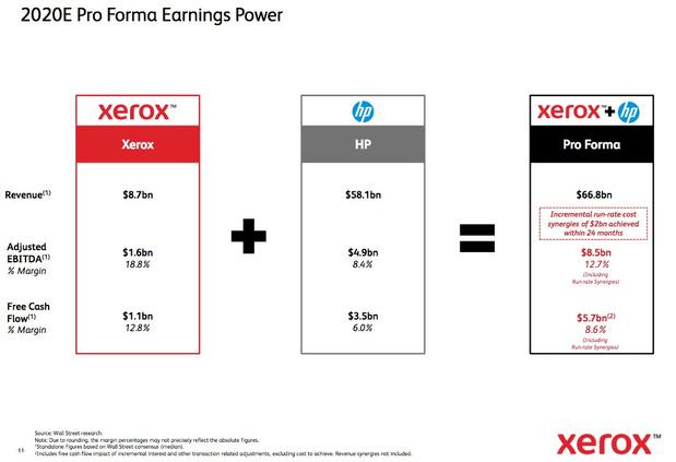 """Xerox voert druk op: """"Beste HP-aandeelhouder..."""""""