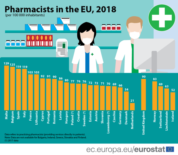 125 pharmaciens/100.000 Belges