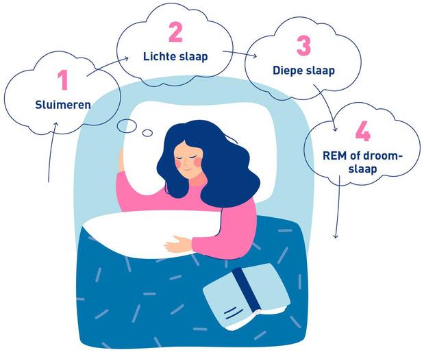 De slaap van je leven