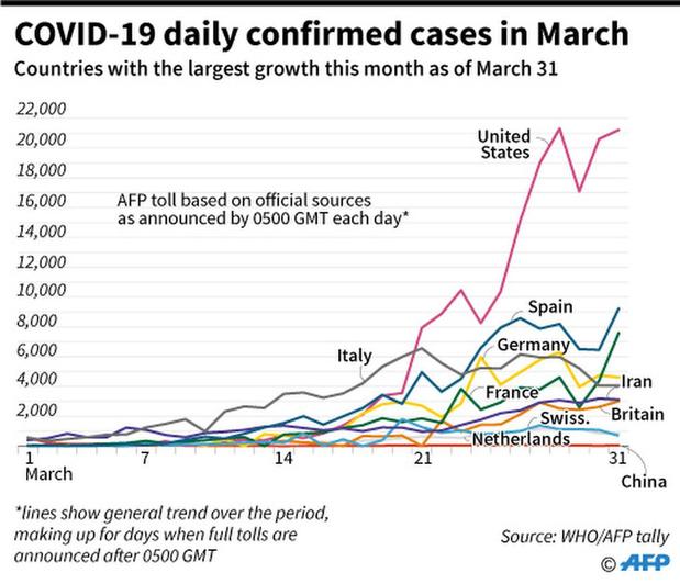 Plus de 30.000 morts en Europe (comptage AFP)