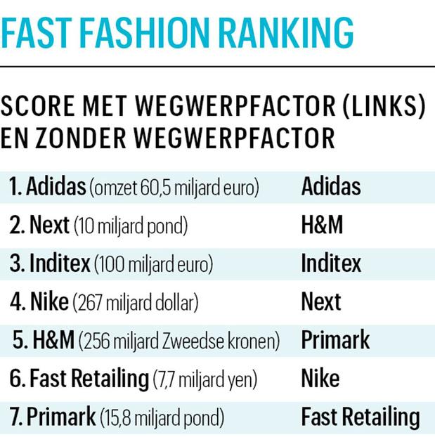 Adidas is het meest duurzame beursgenoteerde modebedrijf