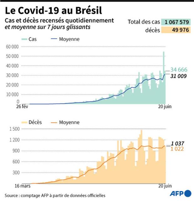 Record quotidien de cas de Covid-19 dans le monde