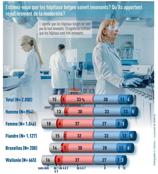 Qu'attendent les Belges de leurs hôpitaux?
