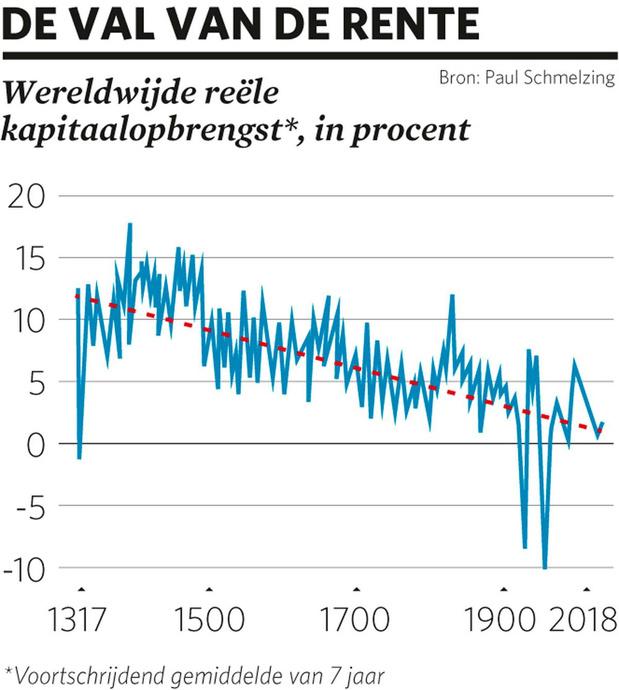 Kapitaal in de veertiende eeuw