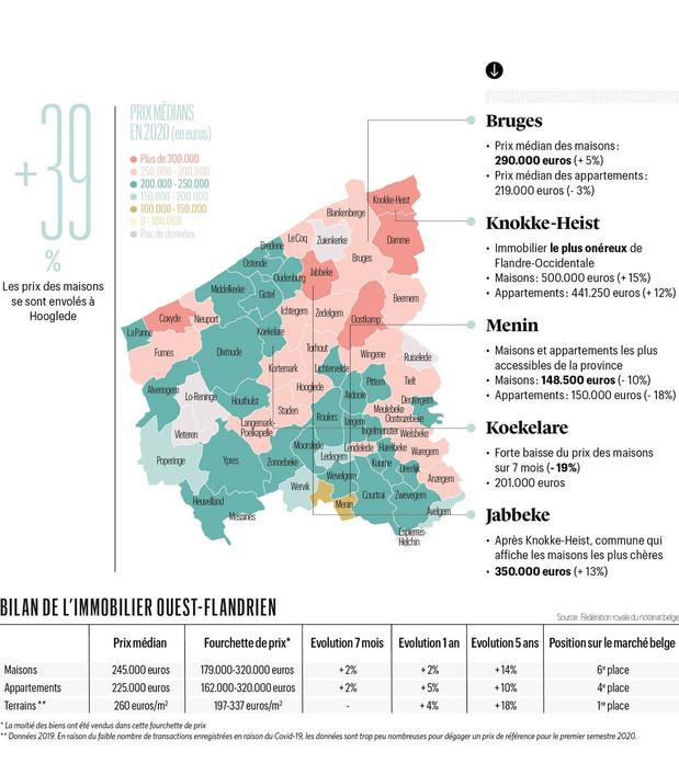 Les prix explosent à Knokke-Heist