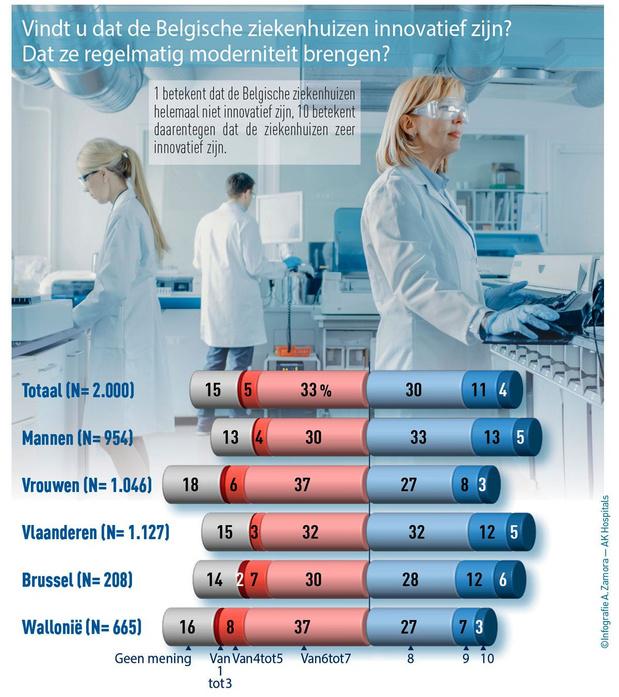 Wat verwachten Belgen van hun ziekenhuis?