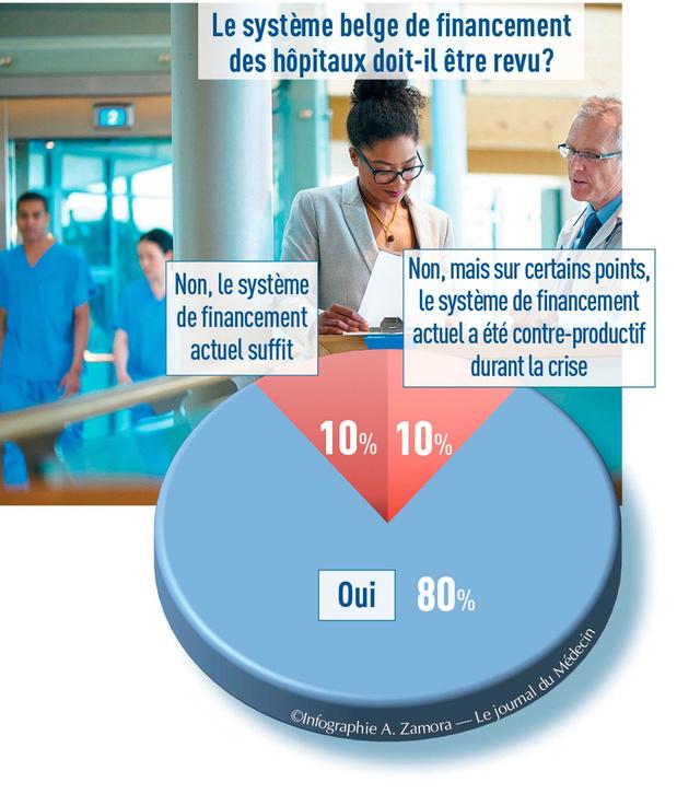 Huit directeurs hospitaliers sur dix veulent revoir le financement des hôpitaux