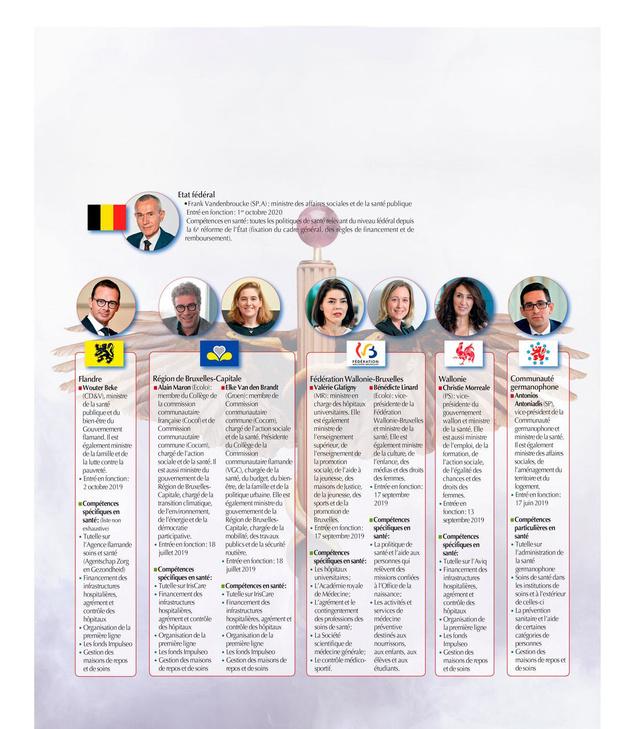 Huit ministres de la Santé : qui fait quoi ?