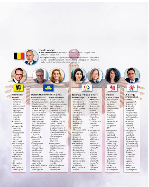 Acht ministers van Volksgezondheid: wie doet wat?