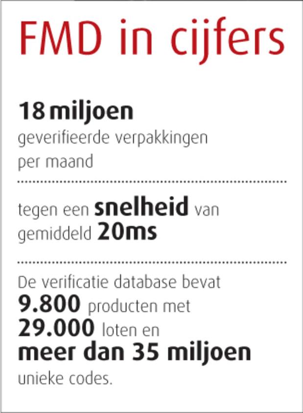 Een jaar scannen: geen enkele vervalsing in België