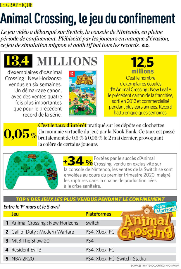 Animal Crossing, le jeu du confinement